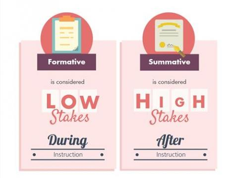 Formative versus summative testing