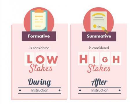 Formative versus summative testing