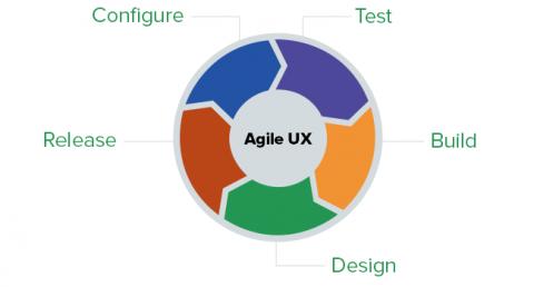 UX Agile